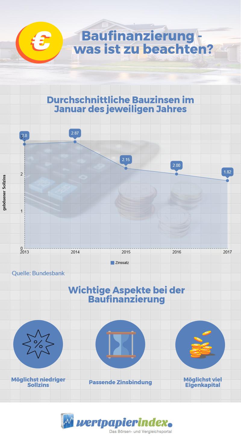 Infografik zur Baufinanzierung