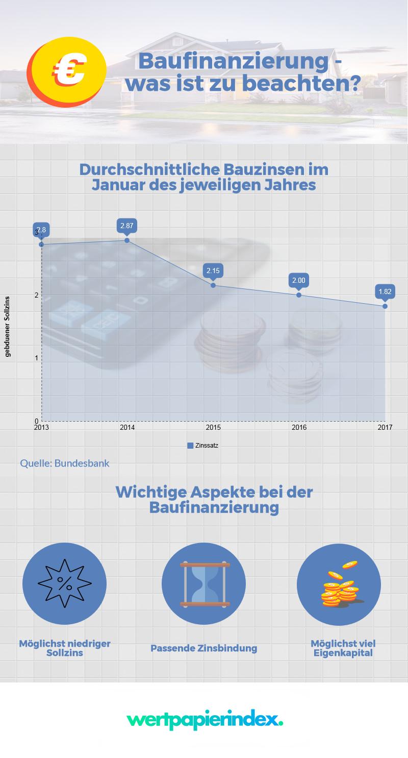 Infografik Baufinanzierung